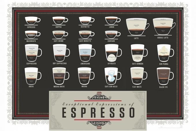 A kávék változatos világa